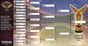 Países participantes de la Copa Mundial de Quidditch 2014